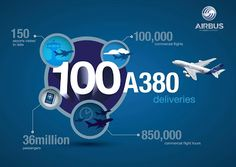 Here's a special infographic to celebrate the recent delivery of the 100th Airbus A380... check out the fun facts!