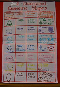 Great blog entry about shapes. Must remember this for next year! There are a ton of anchor chart ideas.
