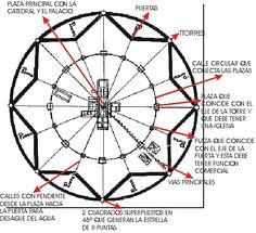Sforzinda, la ciudad ideal del Renacimiento según Filarete.
