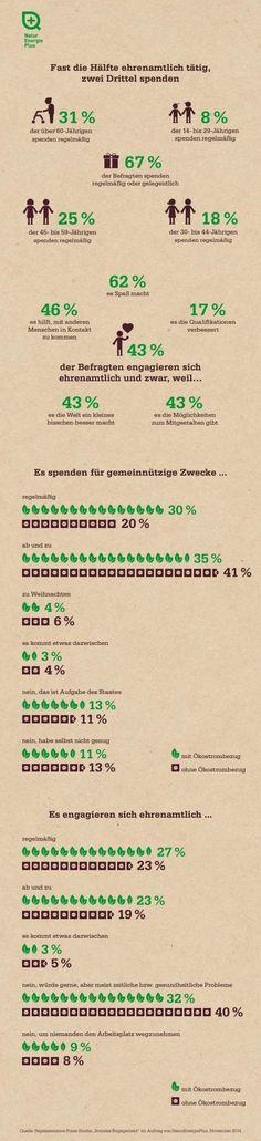 NaturEnergiePlus-Studie zum sozialen Engagement: Fast die Hälfte ehrenamtlich tätig, zwei Drittel spenden