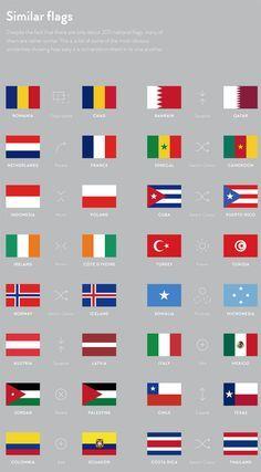 Um projeto que estuda as bandeiras dos países através de infográficos. Bandeiras são identidades visuais de nações que, através de cores e formas, relatam suas conquistas, valorizam seus bens naturais, expõem seus lemas. Para pesquisar a história por trás da criação de uma bandeira, não é difícil achar longos textos ou livros sobre cada país. Mas …
