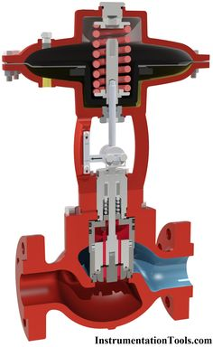 Types of Valve Actuators Mechanical Engineering Projects, Electronic Engineering, Petroleum Engineering, Chemical Engineering, Piping And Instrumentation Diagram, Fire Hydrant System, Fire Sprinkler System, Control Engineering, Civil Engineering Construction
