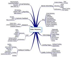 Online marketing mind map