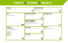 Canvas Collection II – A list of visual templates – Andi Roberts Marketing Plan, Content Marketing, Initial Canvas, Business Model Canvas, Change Management, Business Education, Design Thinking, Decision Making, Problem Solving