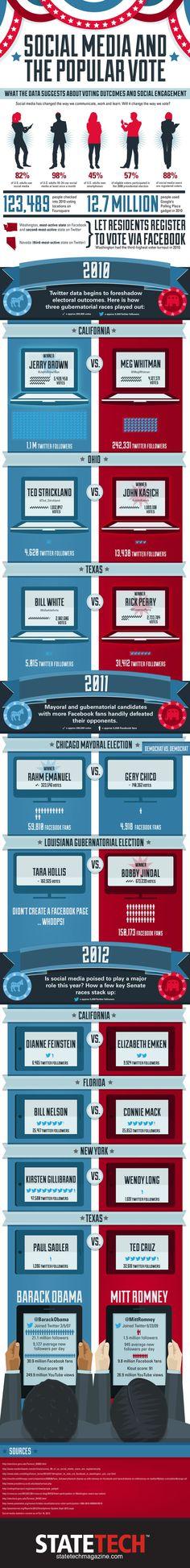 ¿Qué tendrá el impacto medios de comunicación sociales sobre la elección presidencial?