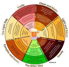 beer flavor chart... perrrfect