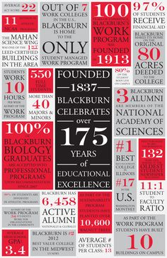 Blackburn by the Numbers | Blackburn College