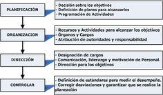 Resultado de imagen para GESTION: PLANIFICAR, ORGANIZAR, DIRIGIR Y CONTROLAR