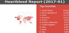 Does Linux is really secure? Top Country, I Voted, Linux, United Kingdom, Jokes, Apps, Tech, How To Get, Reading