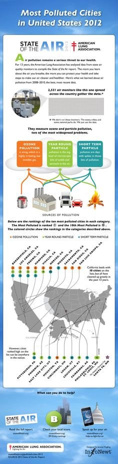Most polluted cities in the U.S. 2012 via @Moms Clean Air Force @MOMSCAF
