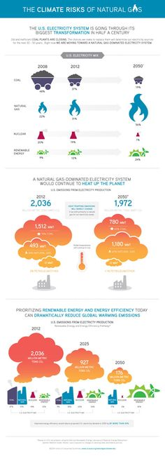 Infographic: The Climate Risks of Natural Gas   Union of Concerned Scientists