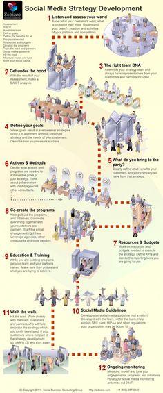 SOCIAL MEDIA - Social Media Strategy Development #Infographic #SocialMedia.