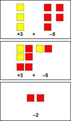 Math Solver: Adding Integers Using Algebra Tiles. Press Preview to activate the Solver.