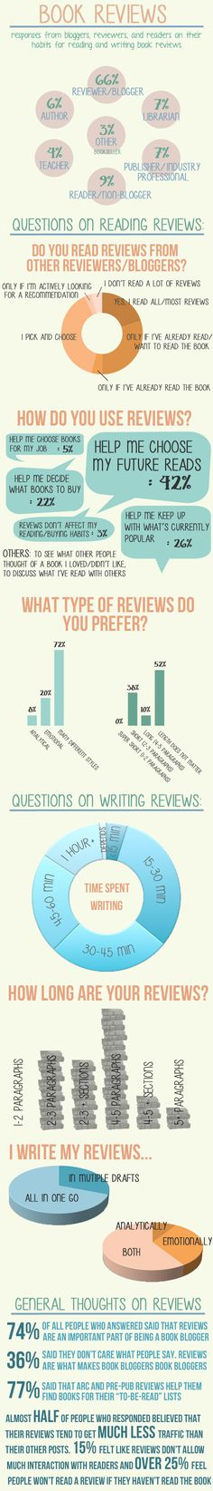 An infographic on book reviews #infographic #reading #review (from The Book Addict's Guide)