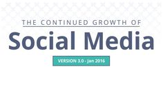 Fascinating Social Media Facts and Stats [Infographic] Social Media Tips, Social Networks, Social Media Marketing, Digital Marketing, Professional Development, Web Development, Reputation Management, New Tricks, Social Platform