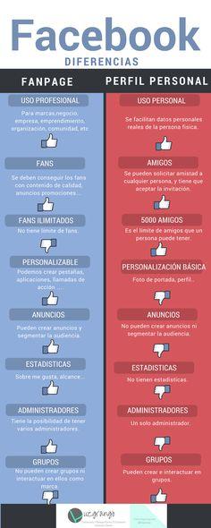Hola: Una infografía con 8 diferencias entre un perfil y una página en Facebook. Vía Un saludo Facebook Marketing, Inbound Marketing, Marketing Digital, Business Marketing, Content Marketing, Online Marketing, Social Media Marketing, Entrepreneur, La Red