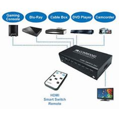 Command 5 Port Smart Switch for HDMI Devices (COMM-HDSW-501R)
