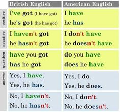 HAVE (přehledy) - Help for English - Angličtina na internetu zdarma British And American English, English Vinglish, English Class, English Words, English Grammar, Teaching English, English Language, Learn English, English For Students