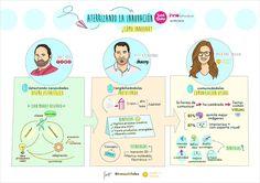 Graphic recording de Tazebaez sobre equipos emprendedores, creatividad, comunicación y prototipado en el Brunch and Learn celebrado el 16 de septiembre de 2016 en Innobasque