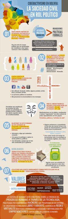 Ciberactivismo en Bolivia #infografia #infographic #socialmedia
