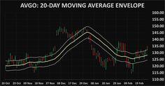 Stocks AVGO: Avago Technologies technical analysis charts