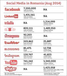 Statistici Social Media in Romania - August 2014