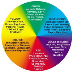 Its amazing reading this after speaking to my husband what colors I wanna paint each room in our new home. LIVING ROOM *yellow KITCHEN *green BATHROOM *violet OUR ROOM *blue <3 He's in love with my energy, my soul. My soul mate!