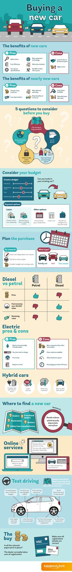 Buying a New Car #infographic #Cars #Transportation