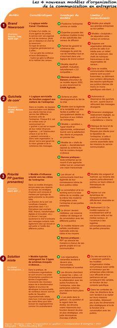 Quelle organisation pour les services com' à l'heure de la transformation digitale ? I Hervé Monier