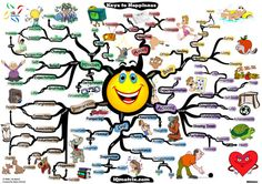 Simple Ways to Find More Happiness mind map created by Adam Sicinski. Whether your goal is to create a happy body, to partake in fulfilling actions, to release a happy self, to help others find happiness within, or to strengthen your personal happiness with mindset transformation techniques. More mind maps @ www.MindMapArt.com
