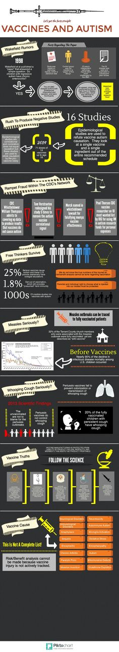 Vaccine and Autism | Piktochart Infographic Editor  What I took from this... 71 doses of vaccines by 18!!!!