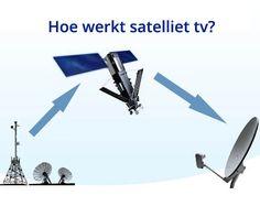 Welke digitale satellietontvanger heeft u nodig op grond van wat u wenst? Dit artikel geeft antwoord op uw vraag.