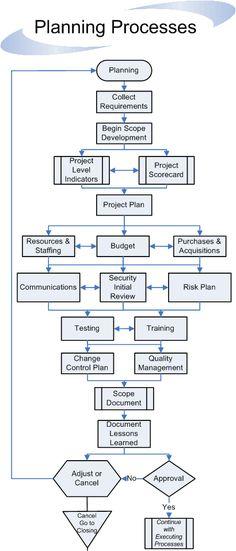 Planning Processes Flow