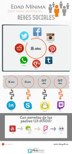 Edad mínima para abrir perfiles en redes sociales [ACTUALIZADO] - Laura Lopez Lillo