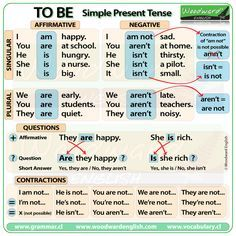 TO BE - Simple present tense in English - learning GO English Grammar Notes, English Grammar Tenses, Teaching English Grammar, English Verbs, English Phrases, English Language Learning, English Vocabulary, French Language, Learning Spanish