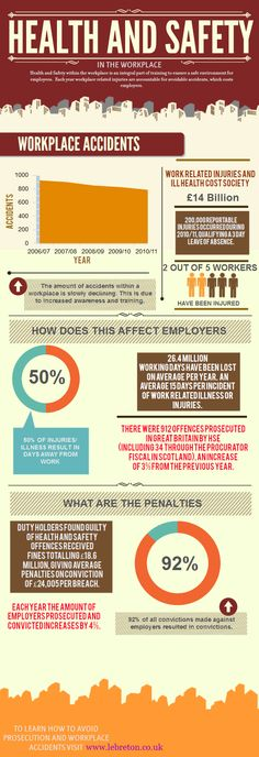 Health And Safety In The Workplaceu00a0[INFOGRAPHIC]. Health and Safety CV…