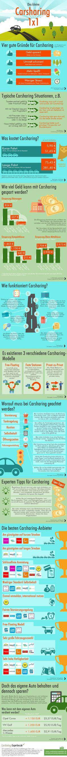Alles, was Sie über Carsharing wissen müssen: Das kleine Carsharing 1x1