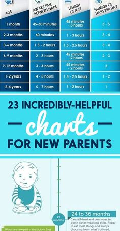 23 Incredibly Helpful Charts For New Parents    Yes, hello, I need this in the future, I will one day love myself for pinning this, yes thnx k bye