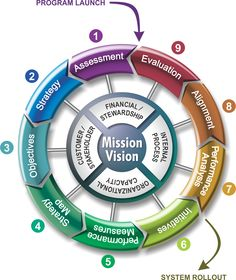 The Balanced Scorecard Institute's award-winning framework, Nine Steps to SuccessTM, is a disciplined, practical approach to developing a strategic planning and management system based on the balanced scorecard. Change Management, Business Management, Business Planning, Resource Management, Business Model, Business Design, Kaizen, 6 Sigma, Steps To Success