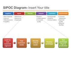This is a free six sigma template for PowerPoint with a SIPOC template that you can use to make awesome lean and six sigma PowerPoint presentations