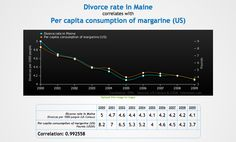 Our New Favorite Website: Spurious Correlations - All sciences. Showing correlation does not equal causation in a fun and informative way. - All Sciences, STEM Education