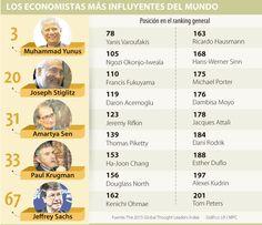 Hay 23 economistas entre los 203 líderes mundiales