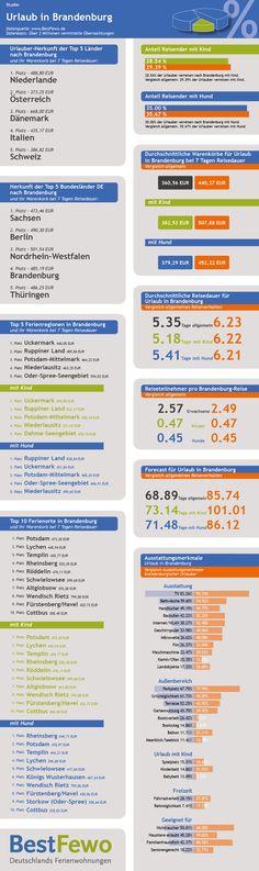 Infografik über das Reiseziel Land Brandenburg. Beliebte Orte und Regionen, Warenkörbe, Reisedauern und vieles mehr warten. Mehr Infos hier: http://www.bestfewo.de/presse/pressemeldung/bestfewo-reisetrends-2015-urlauber-aus-brandenburg-verreisen-auf-die-insel-usedom.html