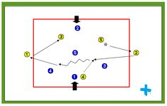 Rondo de posesión con jugadores exteriores http://futbolenpositivo.com/?p=3252