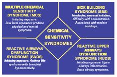Multiple Chemical Sensitivity Did you know that many of the ingredients in your perfume are the exact same ingredients found in GASOLINE?