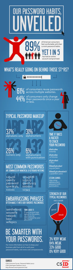 Our password habits, unveiled #infographic #Security