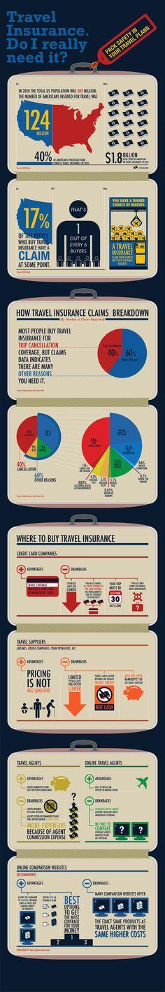 Travel Insurance: Do I need travel insurance?