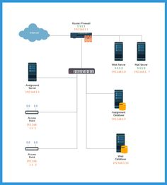 17 best network diagram examples images on pinterest branches office network on single subnet network diagrams ccuart Choice Image