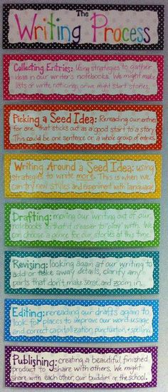 Great dispaly of the Writing Process!