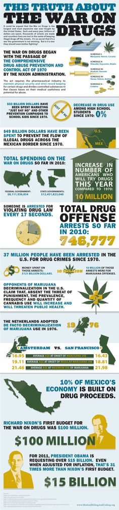 Truth about War on Drugs